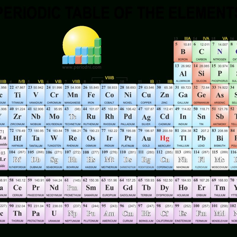 10 Best Periodic Table Hd Image FULL HD 1920×1080 For PC Desktop 2018 free download chemistry images gallery 1 800x800