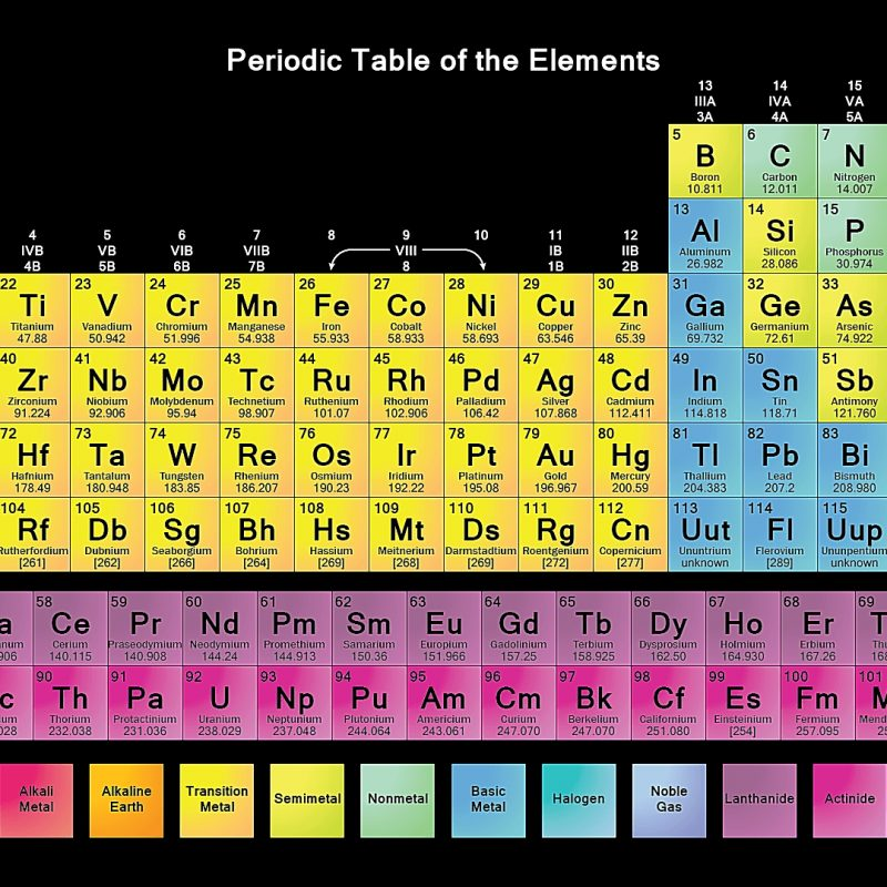 10 Top The Periodic Table Hd FULL HD 1920×1080 For PC Desktop 2020 free download free printable periodic tables pdf 800x800