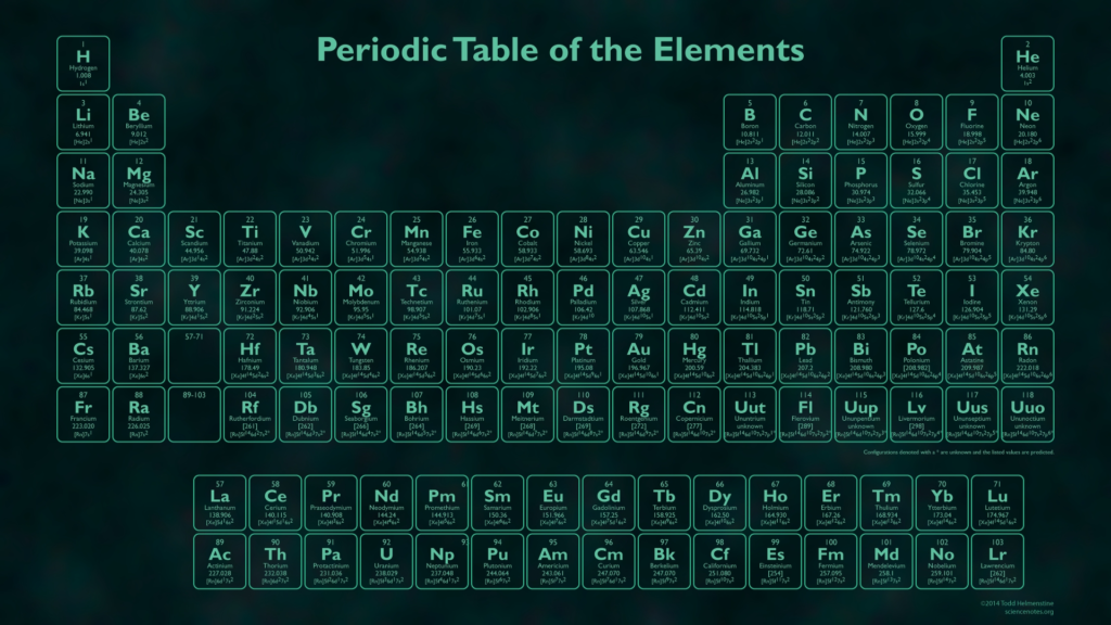 10 New Interactive Periodic Table Wallpaper FULL HD 1920×1080 For PC Desktop 2020 free download glow in the dark periodic table wallpaper 1024x576