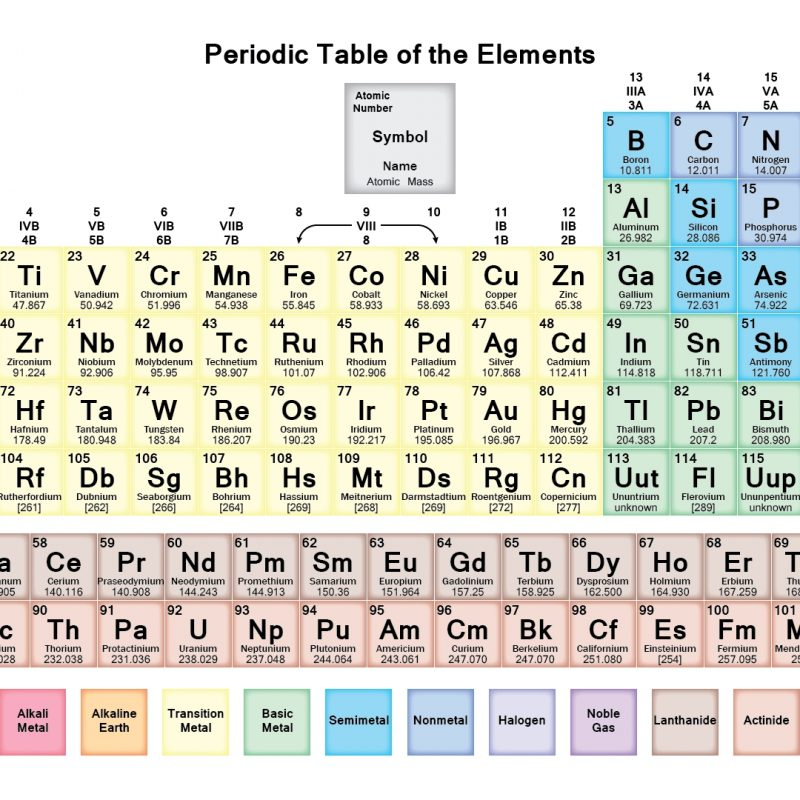 10 Top The Periodic Table Hd FULL HD 1920×1080 For PC Desktop 2018 free download hd periodic table wallpaper muted colors 1 800x800
