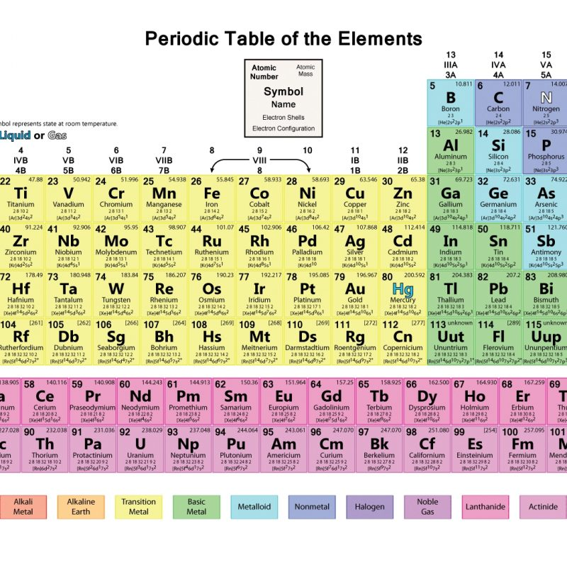 10 Best Periodic Table Hd Image FULL HD 1920×1080 For PC Desktop 2018 free download hd periodic table wallpaper muted colors 4 800x800