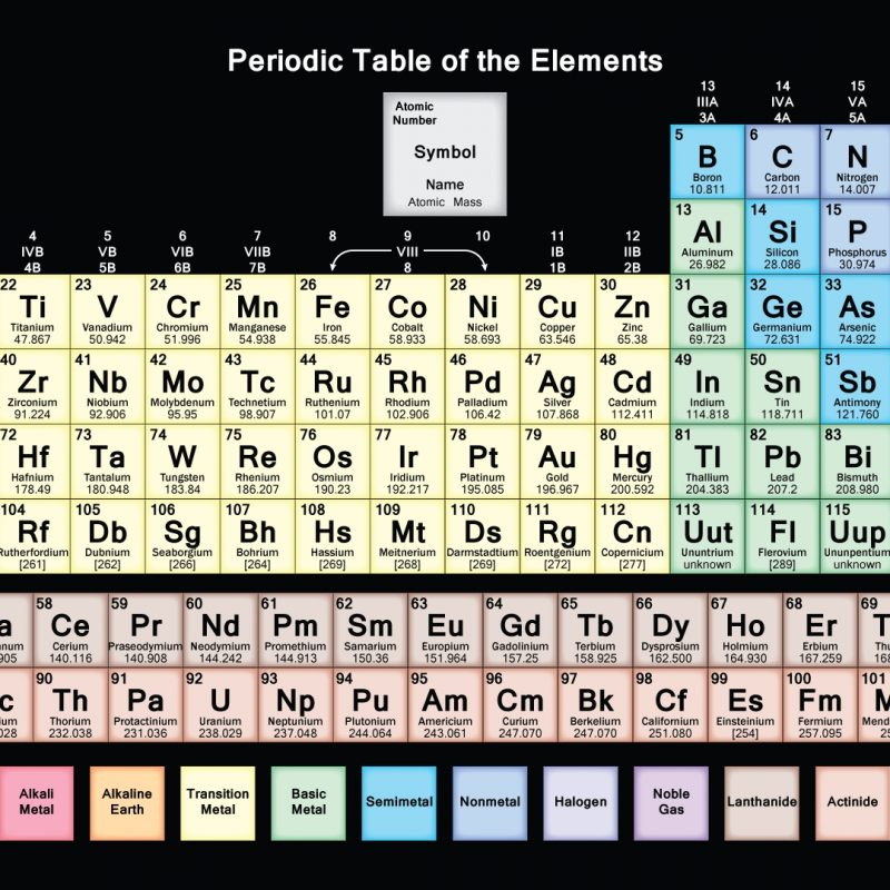 10 Top The Periodic Table Hd FULL HD 1920×1080 For PC Desktop 2018 free download hd periodic table wallpaper muted colors 800x800