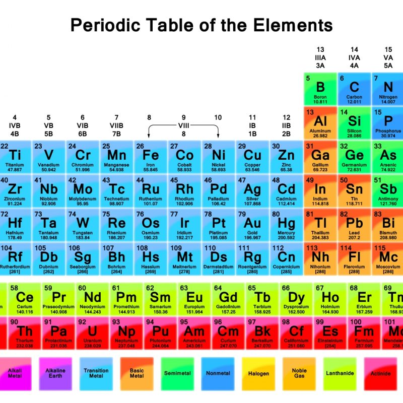 10 Top The Periodic Table Hd FULL HD 1920×1080 For PC Desktop 2018 free download hd wallpaper of periodic table vibrant color periodic table 1 800x800