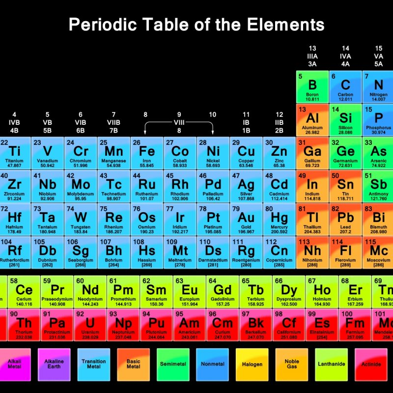 10 Top The Periodic Table Hd FULL HD 1920×1080 For PC Desktop 2020 free download hd wallpaper of periodic table vibrant color periodic table 800x800