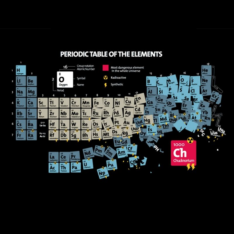 10 Most Popular Periodic Table Wallpaper 1920X1200 FULL HD 1080p For PC Desktop 2018 free download periodic table chuck norris wallpaper 1920x1200 11556 wallpaperup 800x800