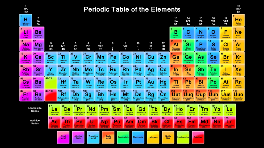 10 New Periodic Table Desktop Background FULL HD 1080p For PC Desktop 2020 free download periodic table desktop background 4 background check all 1024x576
