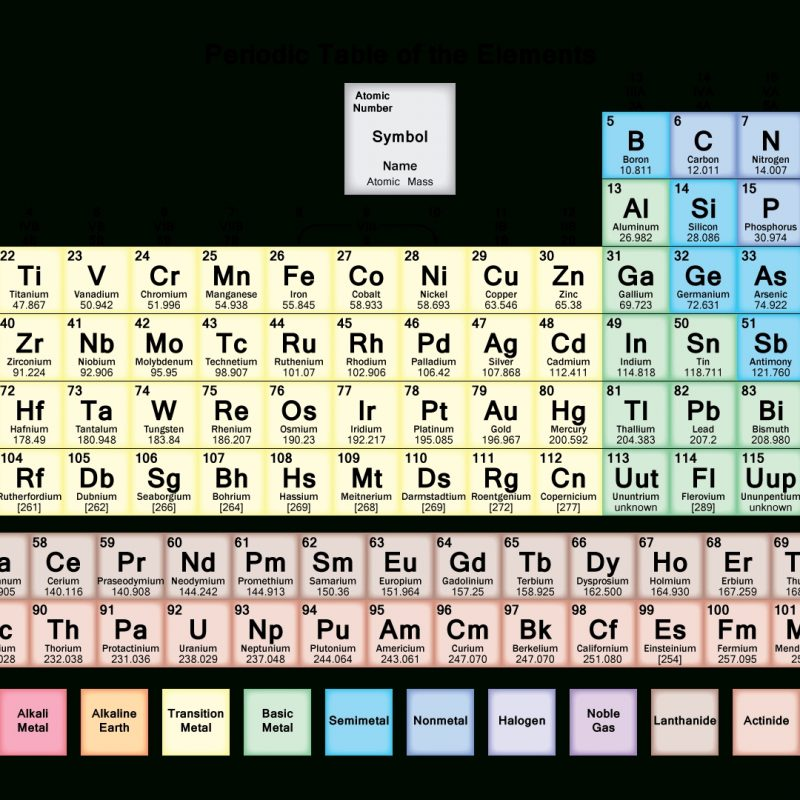 10 Best Periodic Table Hd Image FULL HD 1920×1080 For PC Desktop 2018 free download periodic table of elements hd 800x800