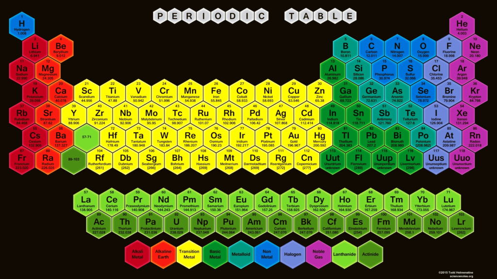 10 New Periodic Table Desktop Background FULL HD 1080p For PC Desktop 2020 free download periodic table wallpapers science notes and projects 1 1024x576