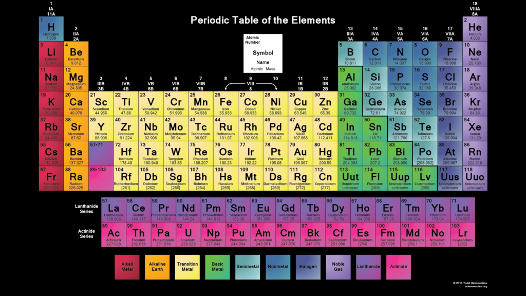 10 New Periodic Table Desktop Background FULL HD 1080p For PC Desktop 2020 free download periodic table wallpapers science notes and projects 1024x576