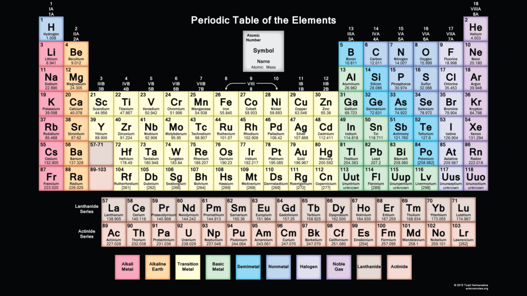 10 New Interactive Periodic Table Wallpaper FULL HD 1920×1080 For PC Desktop 2020 free download periodic table wallpapers science notes and projects 3 1024x576