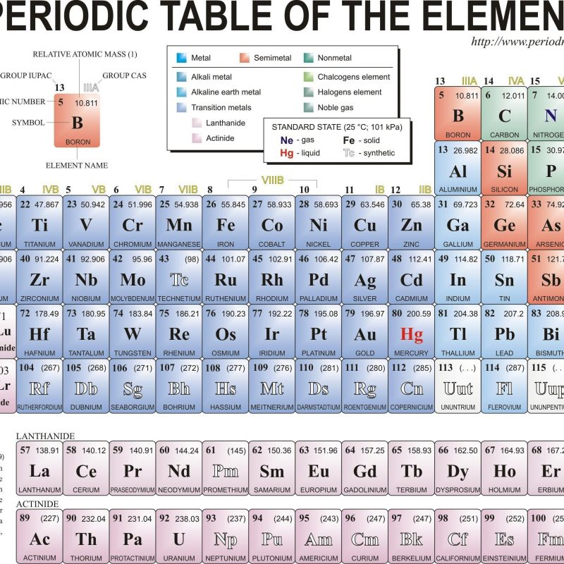 10 best periodic table hd image full hd 19201080 for pc desktop 2018 free