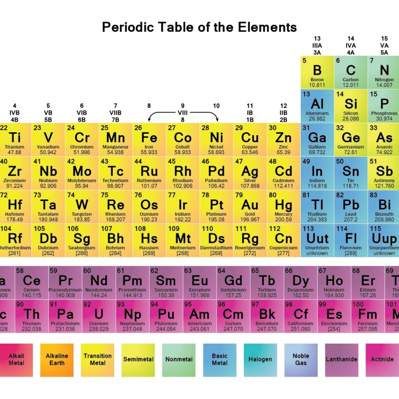 10 Top The Periodic Table Hd FULL HD 1920×1080 For PC Desktop 2020 free download printable periodic tables pdf periodic table periodic table 800x800