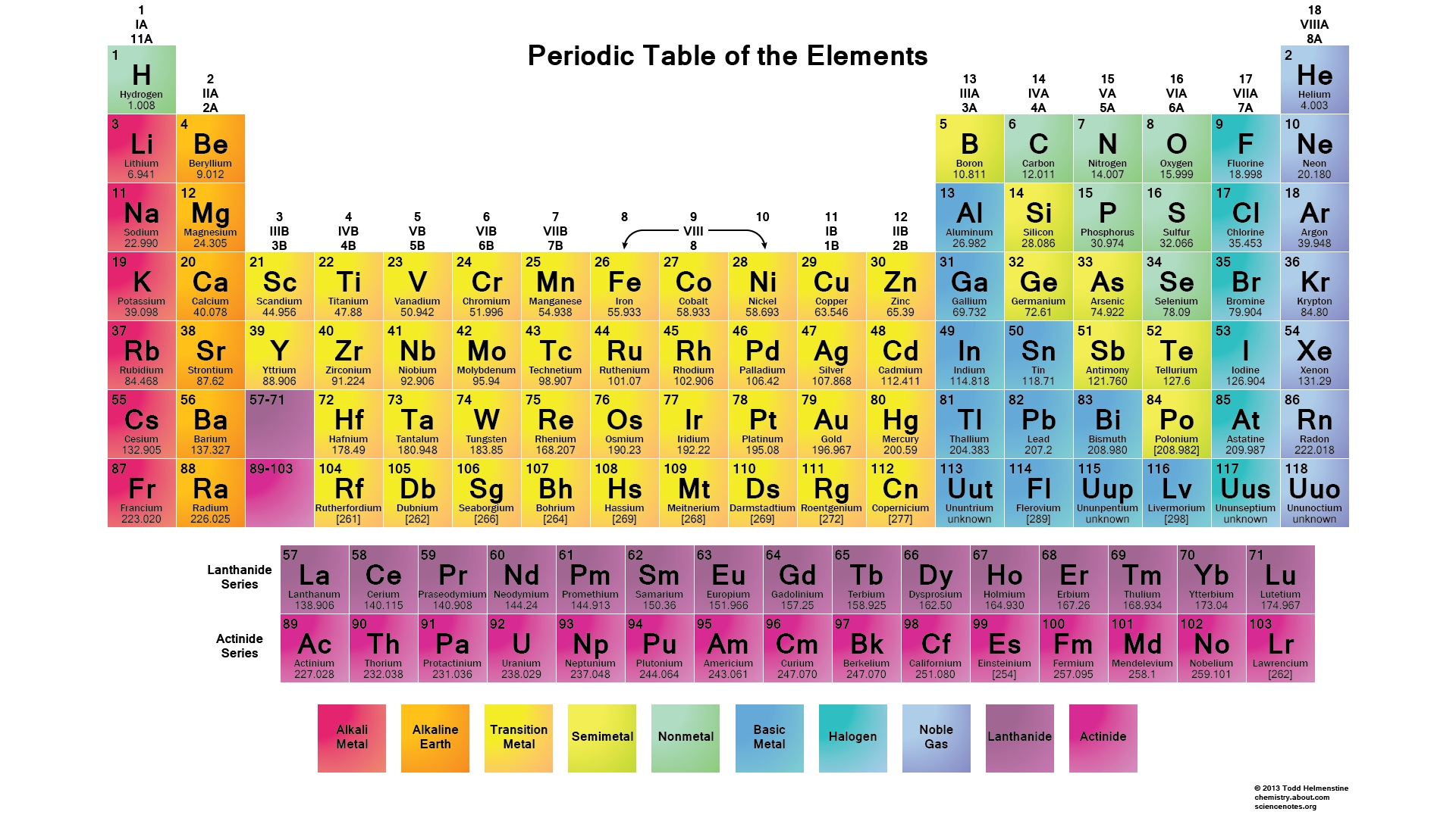 printable periodic tables (pdf) | periodic table, periodic table