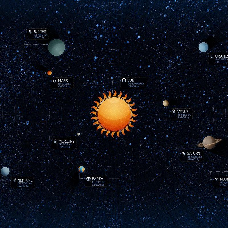 10 Best Hd Solar System Wallpaper FULL HD 1920×1080 For PC Desktop 2020 free download solar system wallpapers hd wallpapers id 800 1 800x800