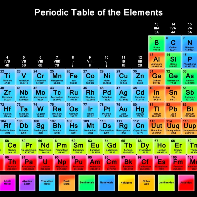 10 Latest Periodic Table Wallpaper 1920X1080 FULL HD 1080p For PC Background 2018 free download the periodic table wallpaper 800x800